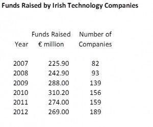 Funds Raised By Irish Tech Companies